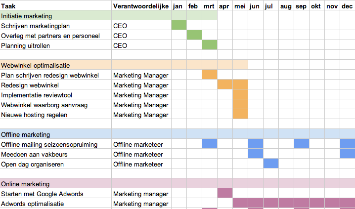 Een marketingplan schrijven 4 5 actieplan edwin dijkstra for Planning maken