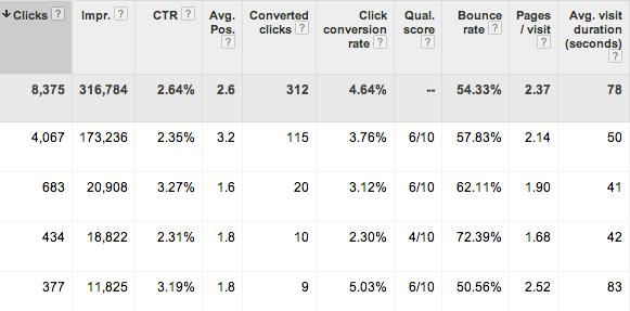 analytics-metrics-in-adwords-columns