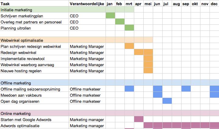 voorbeeld plan van aanpak afstudeeropdracht Een marketingplan schrijven (4/5): actieplan   Edwin Dijkstra voorbeeld plan van aanpak afstudeeropdracht