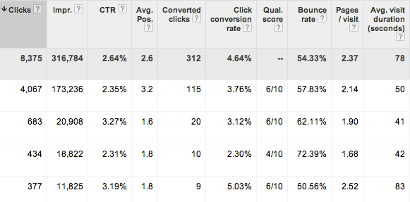 analytics-metrics-in-adwords-columns