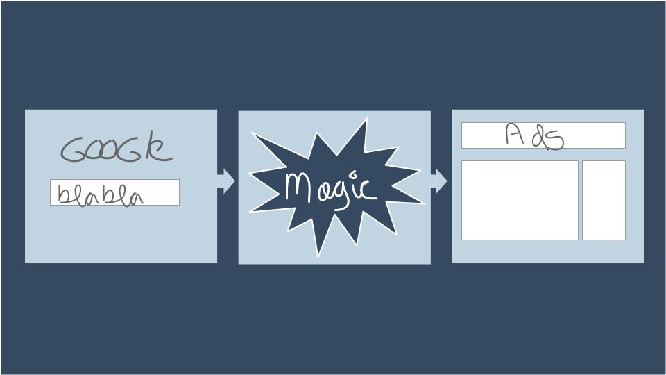 Hoe Kun Je De Echte Gebruikte Zoekterm Zien In Adwords?